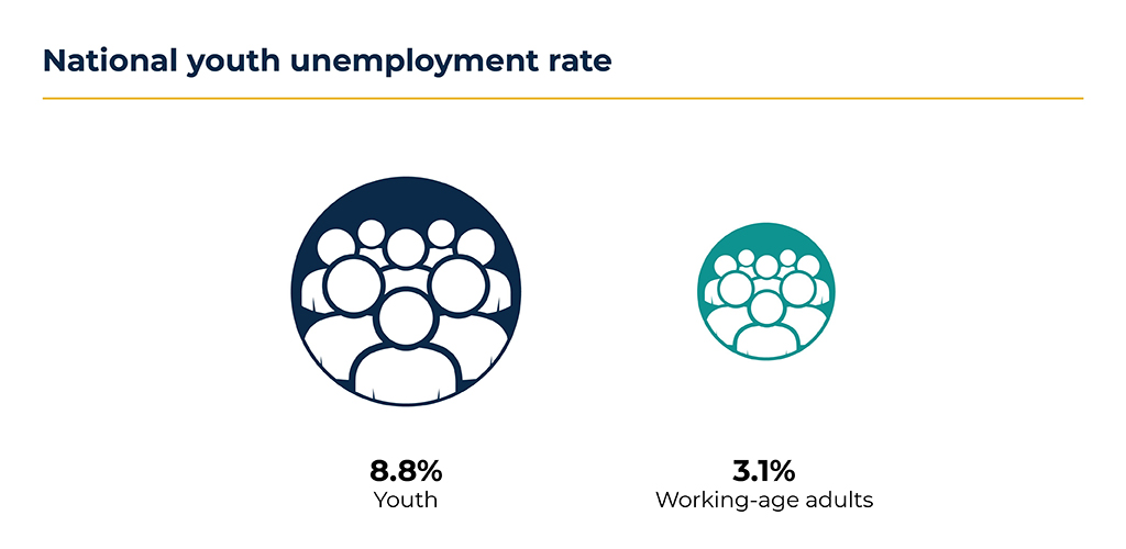 National Youth Unemployment Rate