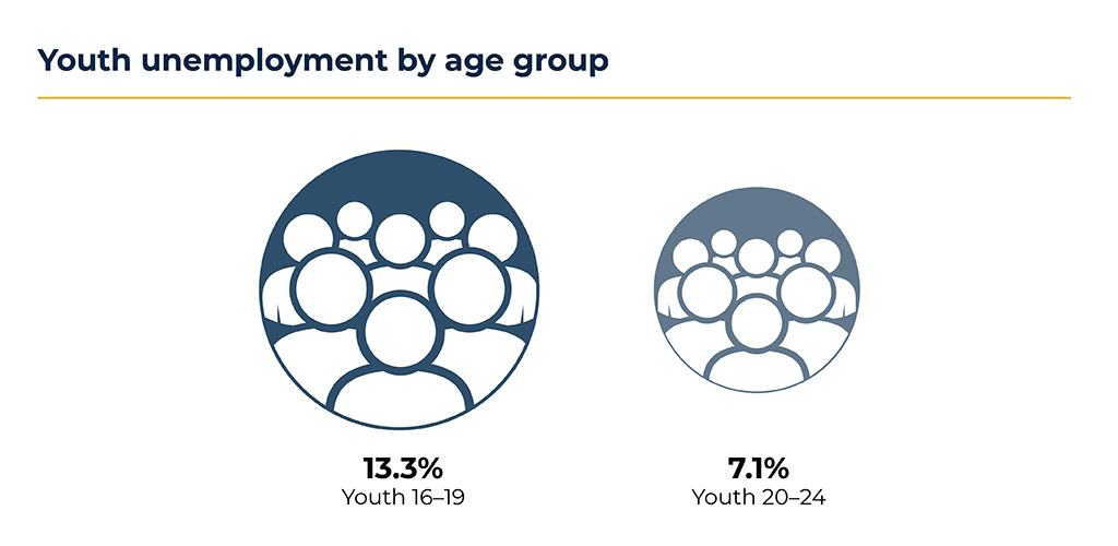 Youth Unemployment by Age Group