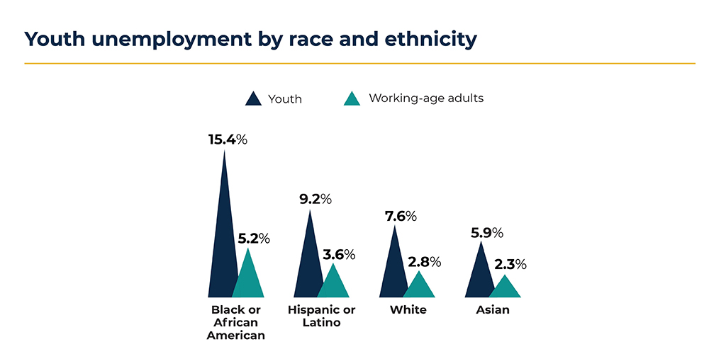Youth Unemployment by Race and Ethnicity