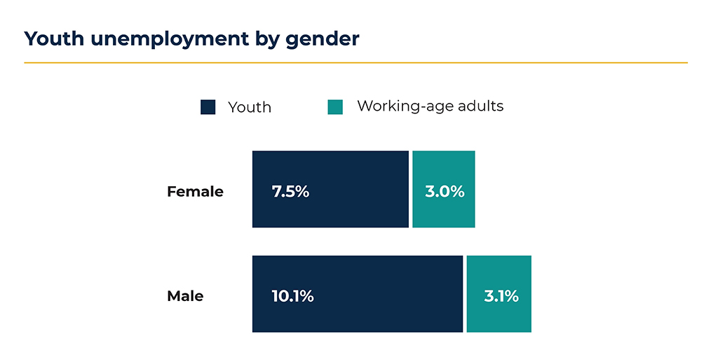 Youth Unemployment by Gender