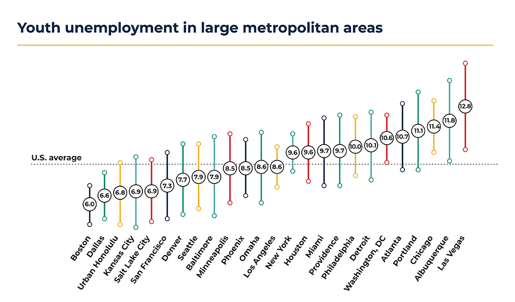 Youth Unemployment in Large Metropolitan Areas