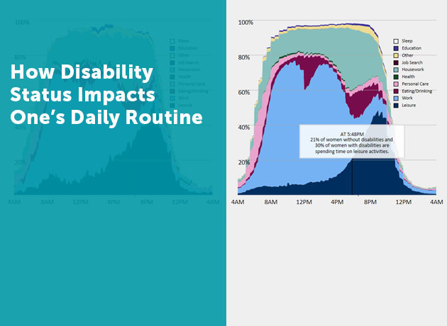 Disability status and daily routine rotator graphics