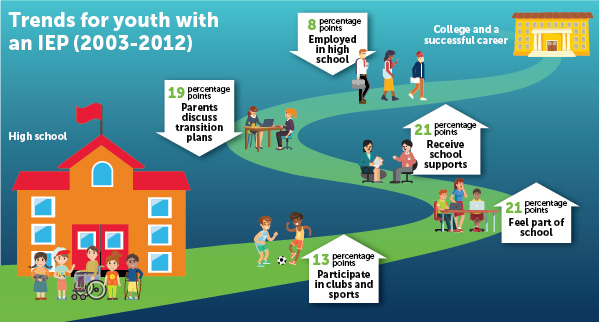 Trends for youth with an IEP (2003-2012)