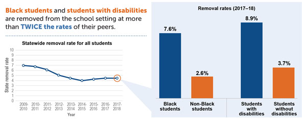 Black Students and Students with Disabilities Chart
