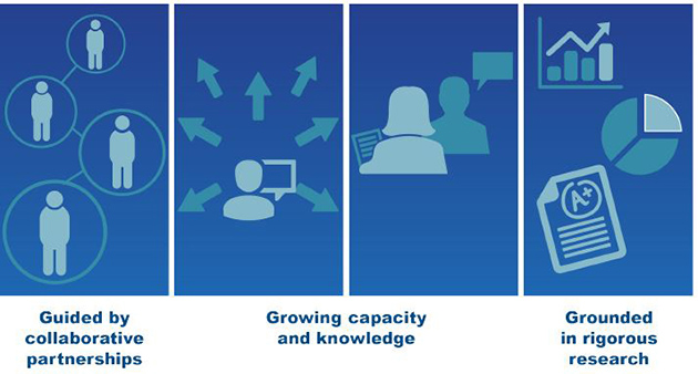Graphic depicting collaboration, capacity, and rigorous research