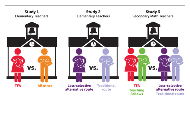 three ies studies graphic