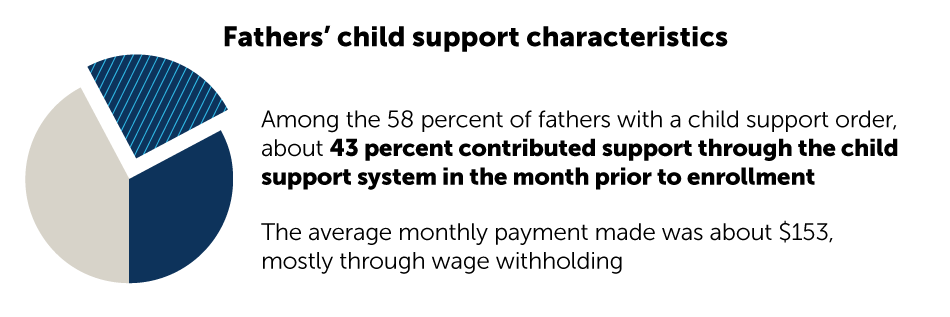 Fathers' child support characteristics: Among the 58 percent of fathers with a child support order, about 43 percent contributed support through the child support system in the month prior to enrollment. The average monthly payment made was about $153, mostly through wage withholding.