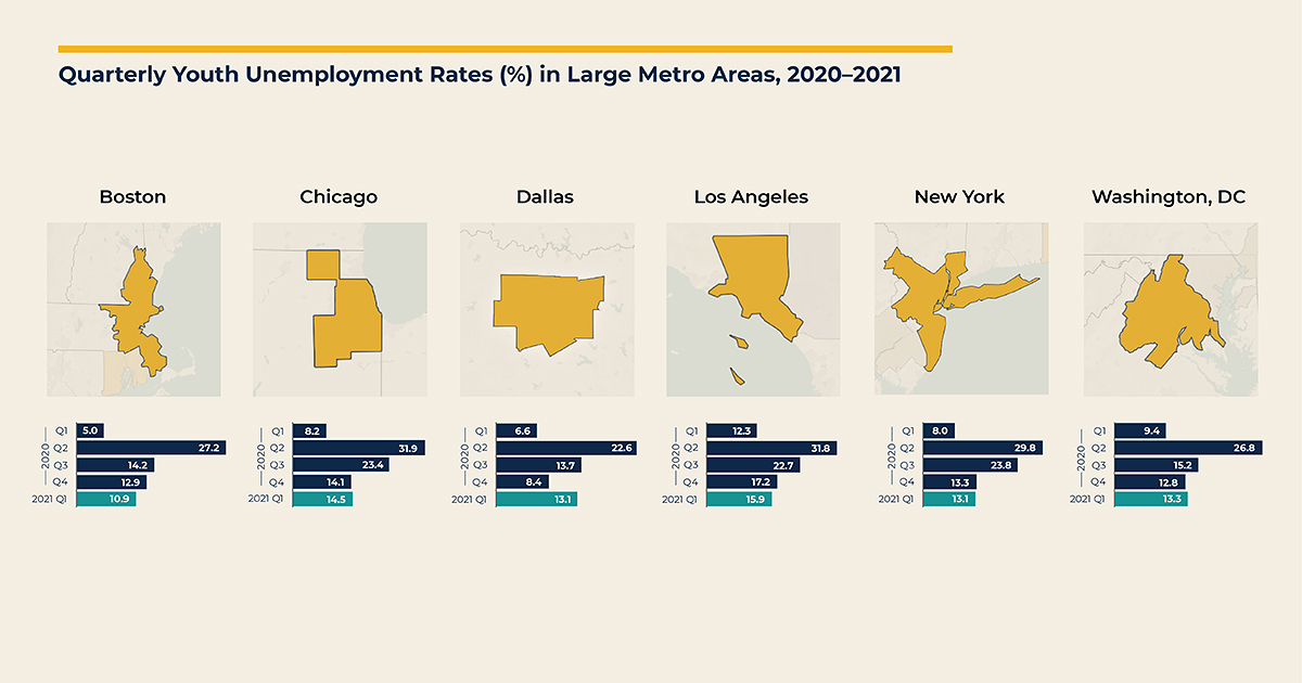 Quarterly Youth Unemployment Rates in Large Metro Areas, 2020-2021