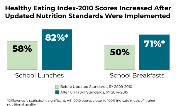 Healthy Eating Index