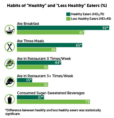 characteristics of health and less healthy eaters